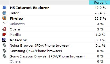 Web Browser Trends