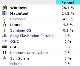 Breakdown of operating systems